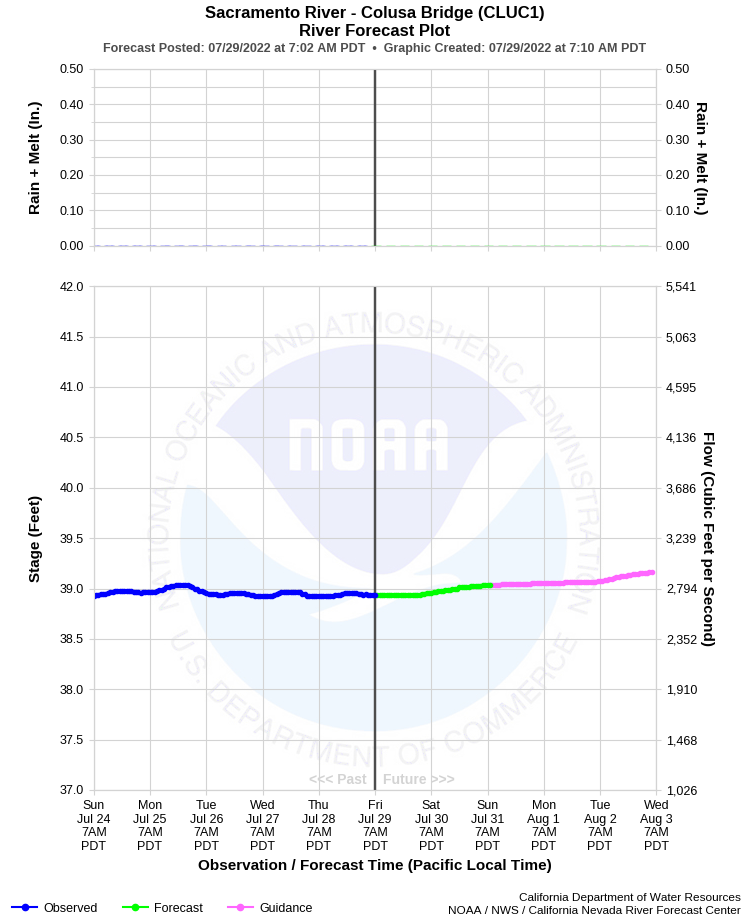 Colusa River Levels